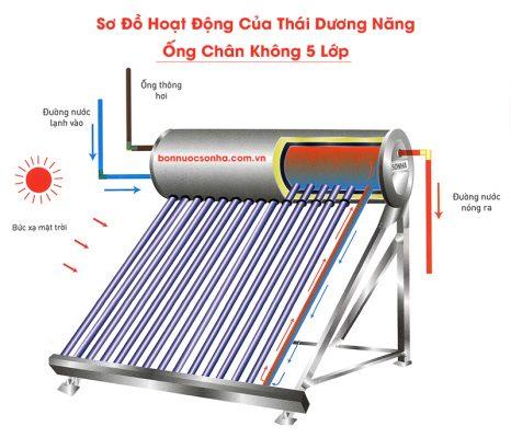 Thái Dương Năng GOLD 16 ống chân không - 160 lít