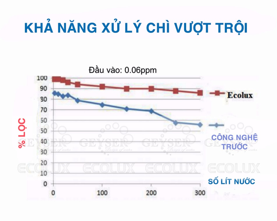 Máy Lọc Nước Nano Geyser EcoLux A 2019