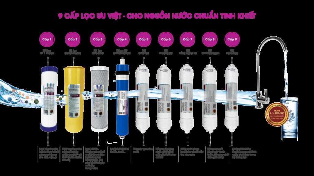 Máy lọc nước Mutosi 9 lõi MP-291M-NC có tủ