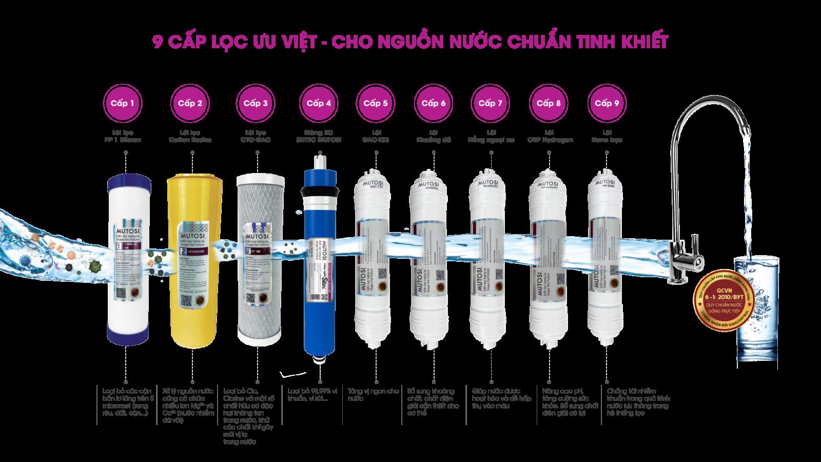 Máy lọc nước Mutosi không tủ 9 lõi MP-291-NC