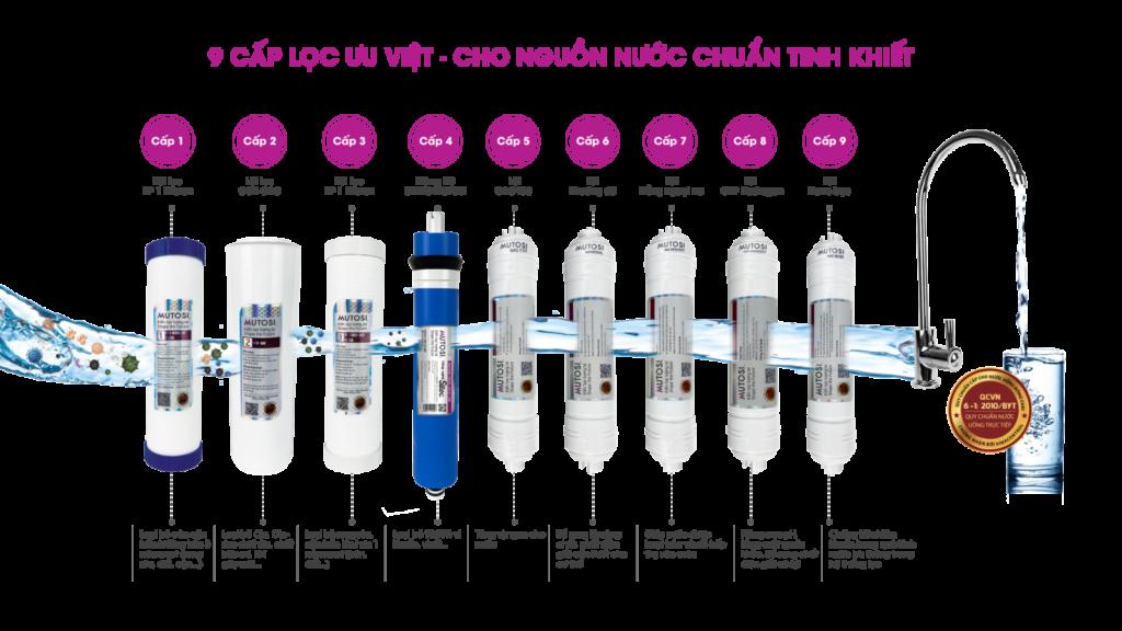 Máy lọc nước Mutosi 9 lõi MP-291M có tủ